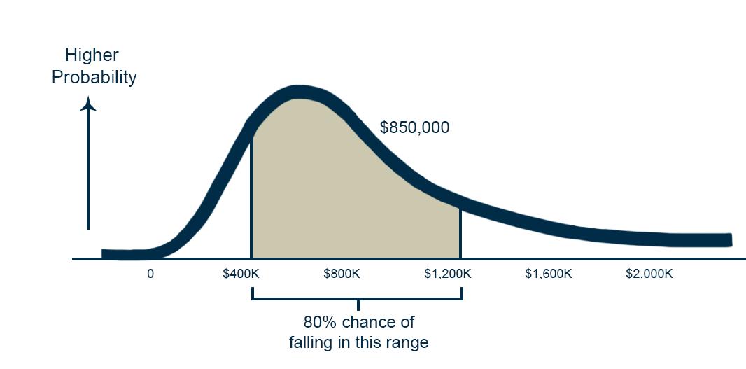 self-funding actuaral graph